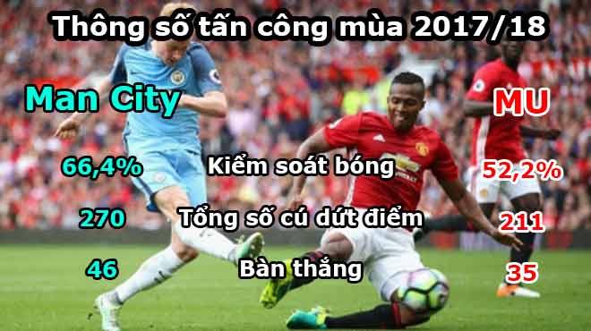 Kinh điển MU – Man City: Thời thế thay đổi, MU hãy học Man City để thành công! 2