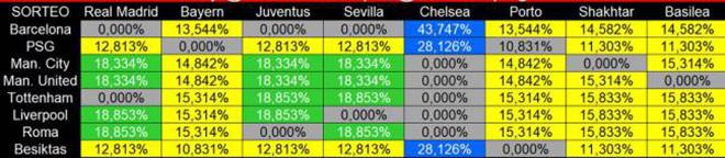 Vòng 1/8 cúp C1: MU dễ đụng Real, Barca chọi Chelsea 1