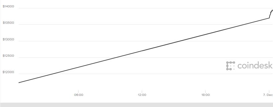 Bitcoin bứt phá khủng khiếp, vượt mốc 14.000 USD - 1