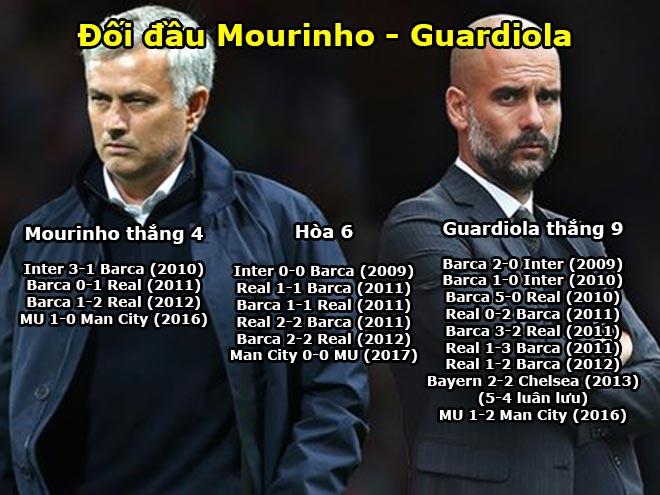 Derby MU - Man City: Đấu tay đôi, Mourinho vẫn có thể thắng Pep 2