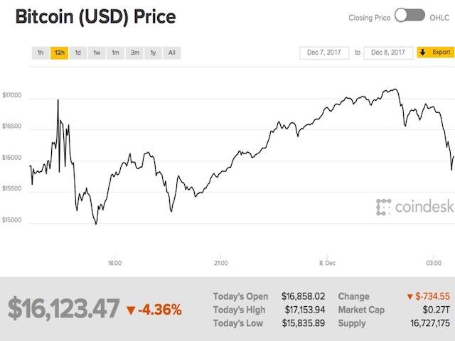 """Giá Bitcoin tăng giảm """"cuồng điên"""" trong sáng 8/12"""