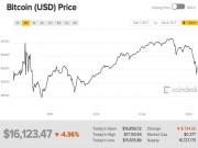 """Công nghệ thông tin - Giá Bitcoin tăng giảm """"cuồng điên"""" trong sáng 8/12"""