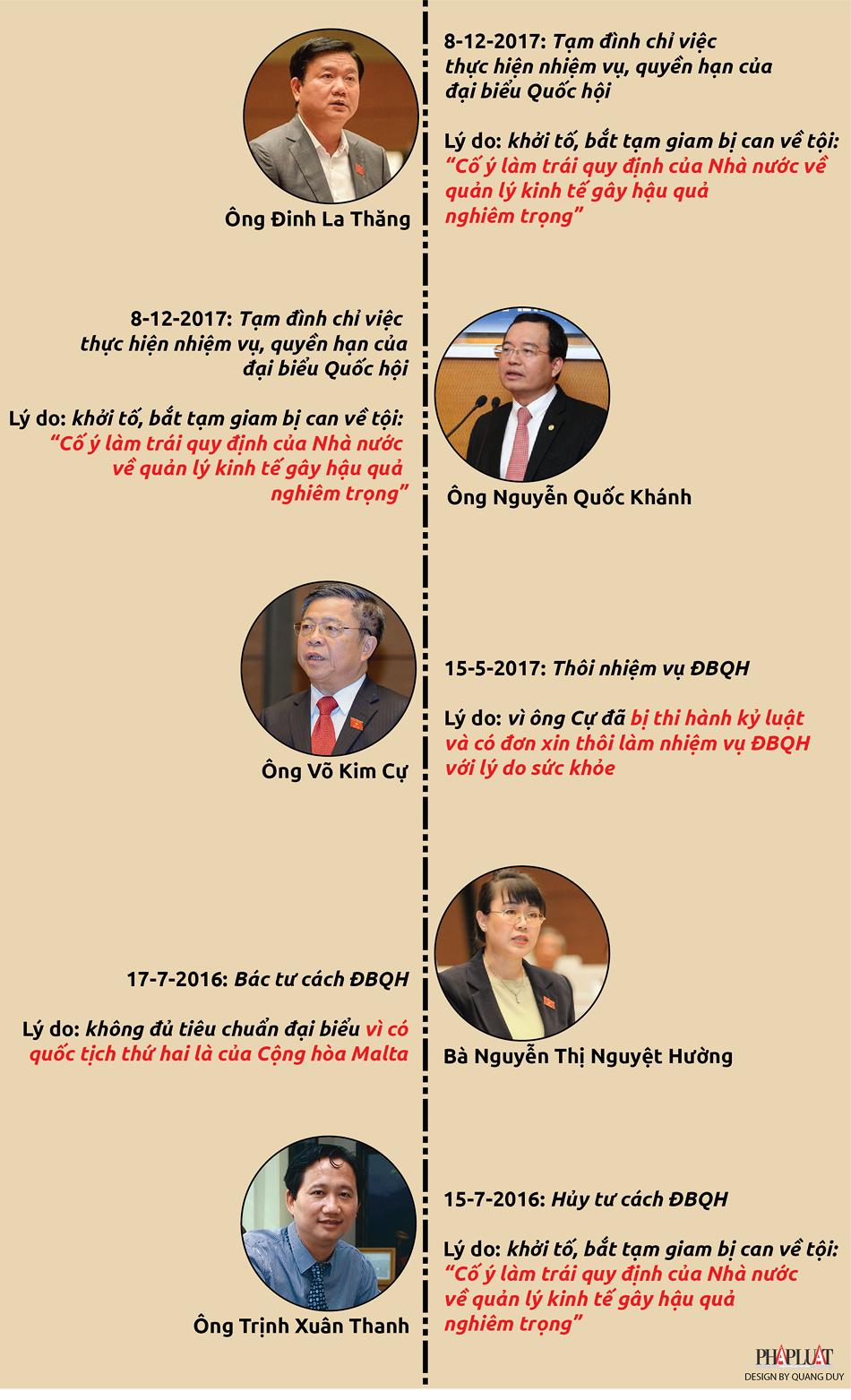 Infographic: 5 ĐBQH khóa XIV 'rơi rụng' do dính sai phạm