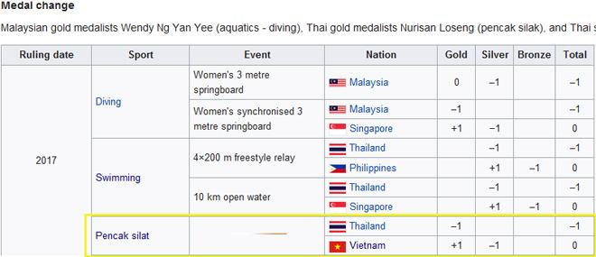 """Thêm 1 HCV """"trên trời rơi xuống"""", Việt Nam lại bứt phá ở SEA Games 2"""