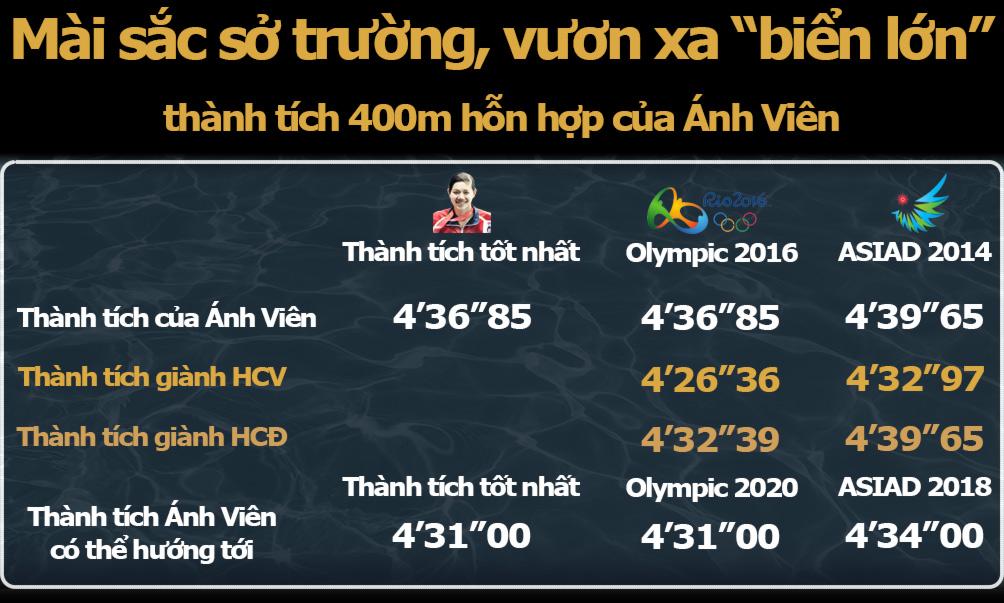 """Ngôi sao thể thao Việt Nam số 1 2017: Ánh Viên thống trị """"ao làng"""", vươn xa biển lớn 5"""