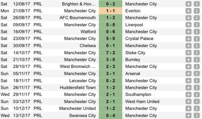 Man City thắng trận 15: Pep cưỡi cá mập, hủy diệt Ngoại hạng Anh 2