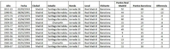 Barca hơn Real 11 điểm: Trọng tài trong tâm bão, El Clasico dễ sinh biến - 1