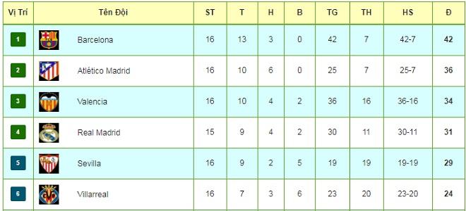 Tiêu điểm vòng 16 La Liga: Barca nhảy múa, Real run rẩy đá Siêu kinh điển 3