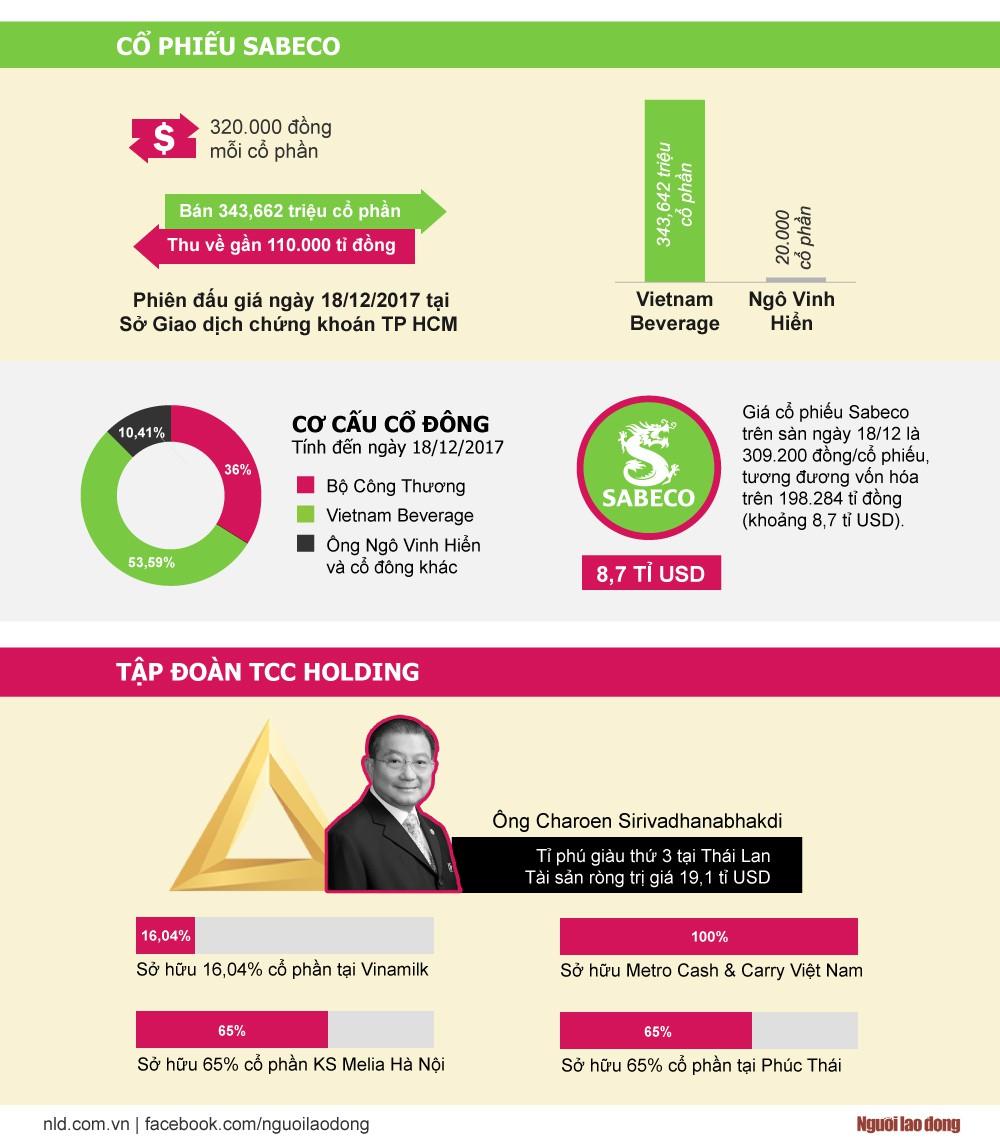 Ông chủ mới của Sabeco mất ngay 3.711 tỉ đồng cổ phiếu