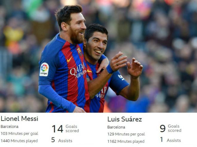Hỏa tiễn Messi – Suarez mạnh gấp 4 Ronaldo – Benzema
