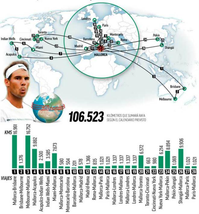 Tin HOT thể thao 20/12: Choáng với quãng đường Nadal du đấu năm 2018 1