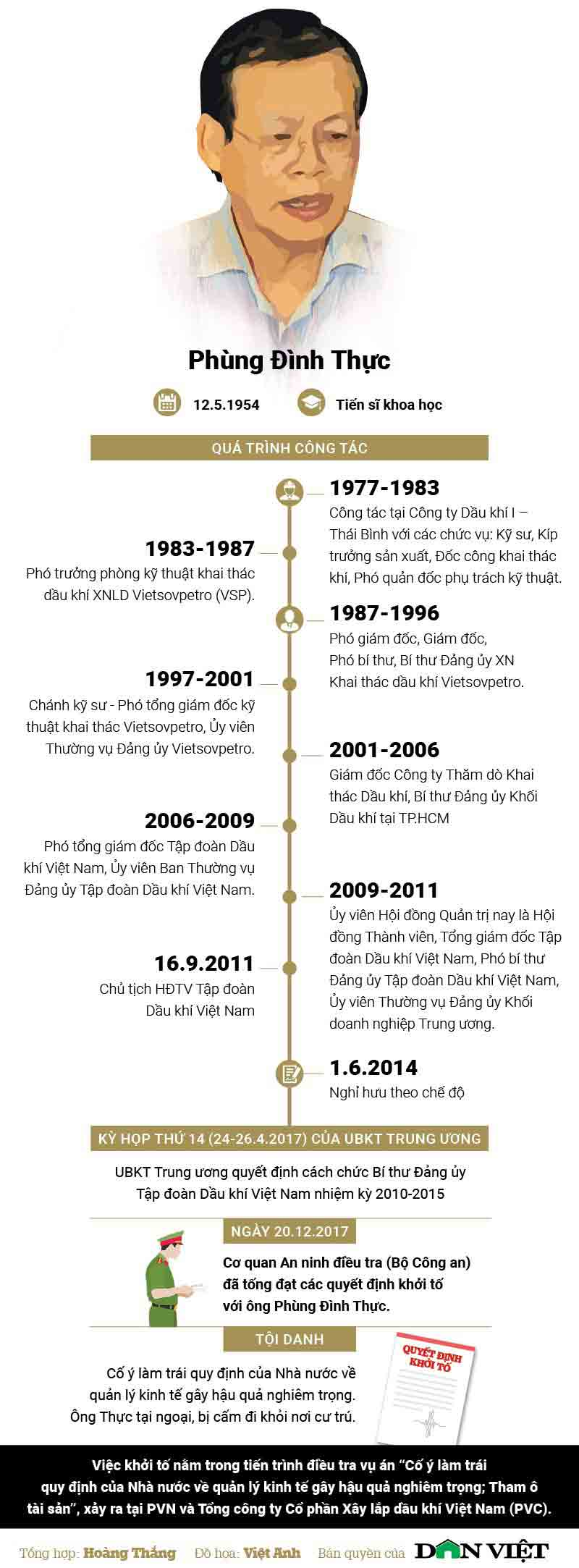 Đường công danh của cựu Tổng Giám đốc PVN Phùng Đình Thực