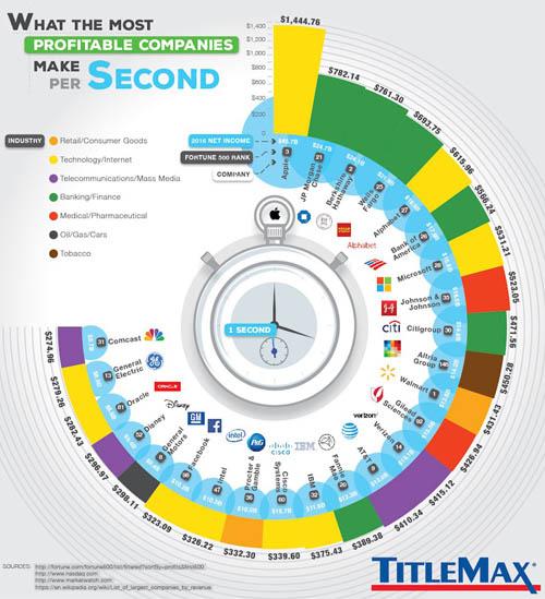 Mỗi giây Apple và các công ty khổng lồ kiếm được bao nhiêu tiền?