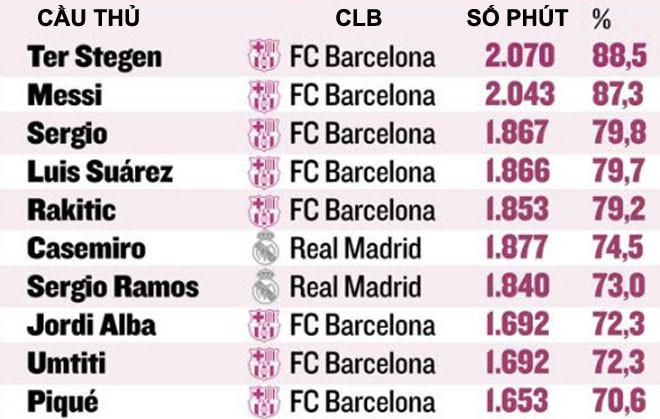 """Real đại chiến Barca: """"45 phút thần thánh"""" định đoạt Siêu kinh điển? 3"""