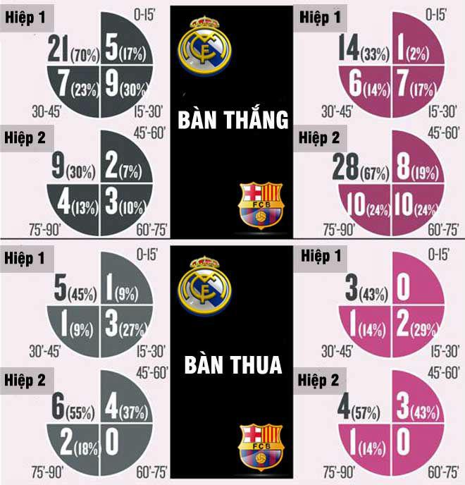 """Real đại chiến Barca: """"45 phút thần thánh"""" định đoạt Siêu kinh điển? 2"""