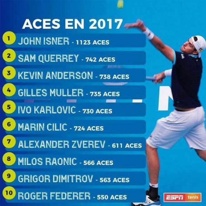 """Giao bóng sấm sét 2017: Nadal thua xa """"lão tướng"""" Federer, văng khỏi top 10 2"""