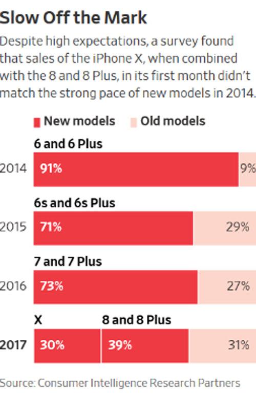 """Doanh số iPhone X, 8/8 Plus vẫn """"xách dép"""" cho iPhone 6/6 Plus - 2"""