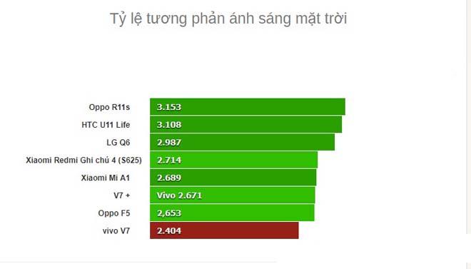 """Đánh giá chi tiết Vivo V7 - giá rẻ, camera 24Mp selfie """"ngon"""" - 4"""