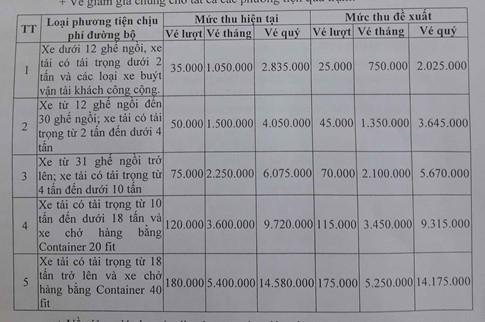 """Bộ GTVT """"lật kèo"""" thỏa thuận giảm giá vé BOT Nam Bình Định? - 2"""