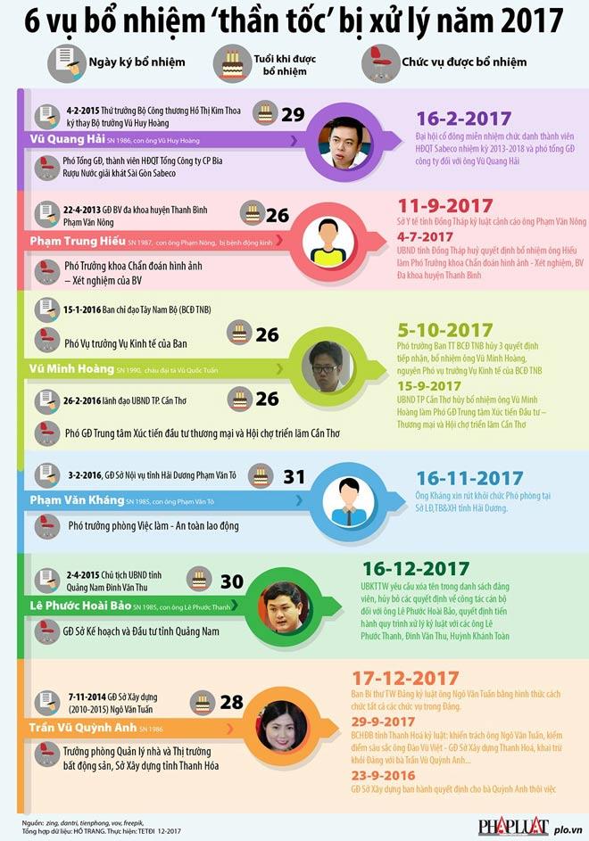 Infographic: 6 vụ bổ nhiệm 'thần tốc' bị xử lý năm 2017