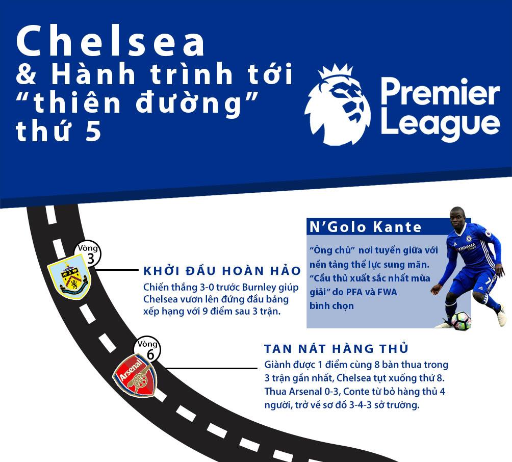Chelsea vô địch Ngoại hạng Anh: Màu xanh bất tử (Infographic) - 1