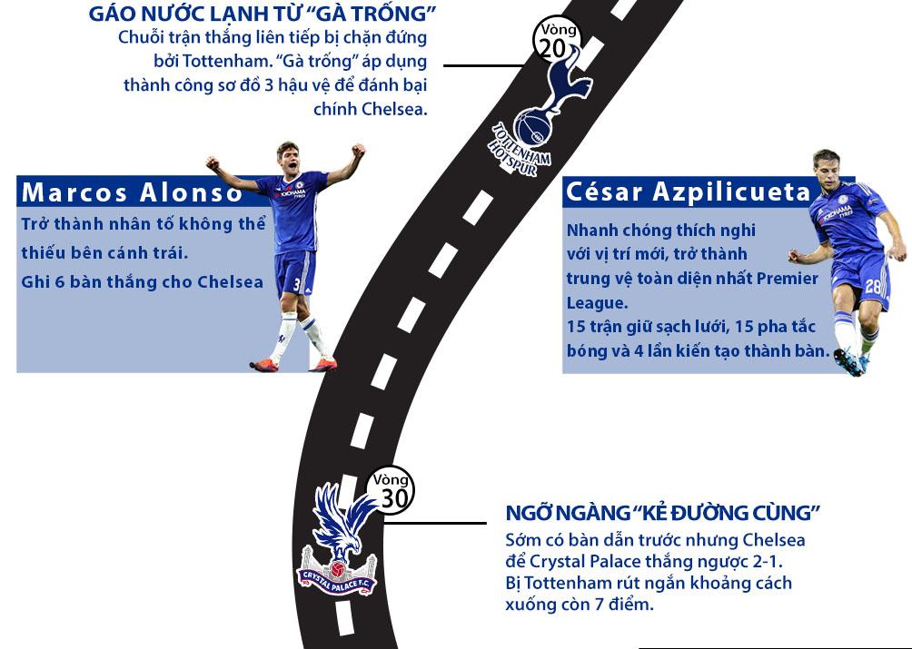 Chelsea vô địch Ngoại hạng Anh: Màu xanh bất tử (Infographic) - 3