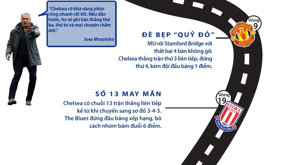 Chelsea vô địch Ngoại hạng Anh: Màu xanh bất tử (Infographic) - 2