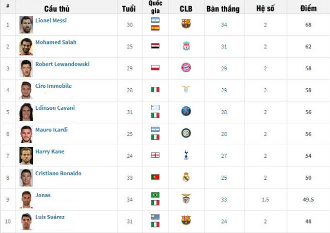 """Messi bứt tốc đua Giày vàng: Salah """"đầu hàng"""", Ronaldo sắp vào dĩ vãng - 2"""