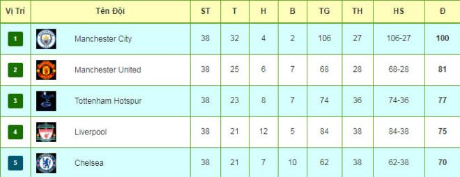 """Tiêu điểm vòng 38 Ngoại hạng Anh: Tưng bừng kỉ lục, MU tri ân """"công thần"""" - 3"""