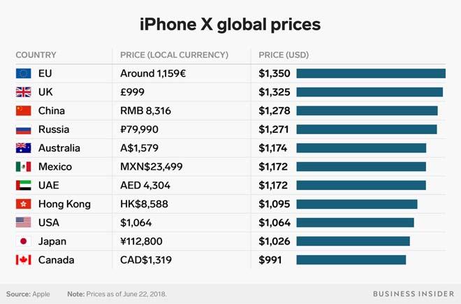 Giá iPhone X ở đâu rẻ nhất thế giới? - 2