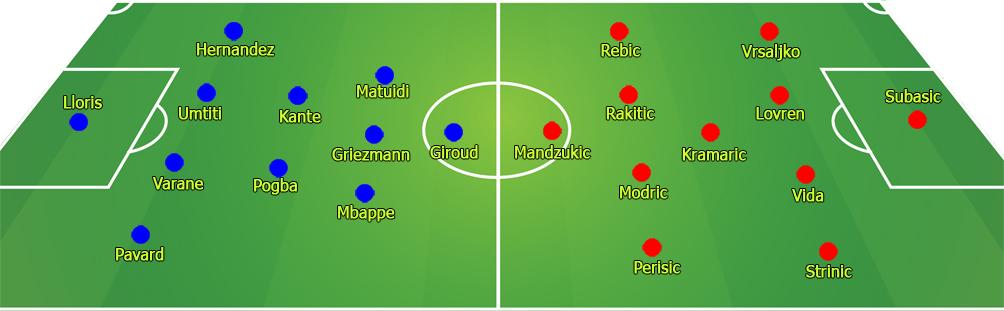 Nhận định chung kết World Cup Pháp - Croatia: 20 năm giấc mộng đế vương - 2
