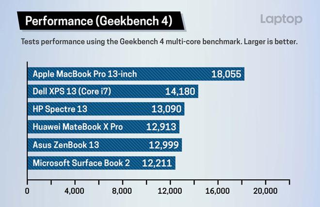 Đánh giá MacBook Pro 13 inch 2018: Sức mạnh bá chủ - 9