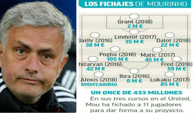 """MU - Mourinho nguy cơ """"bay ghế"""": Lộ diện Zidane và 2 siêu HLV thay thế - 1"""
