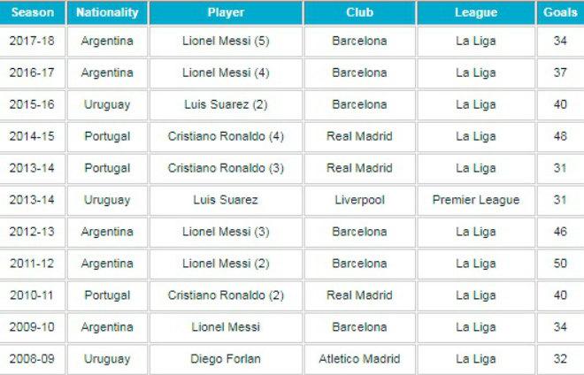 Chiếc giày vàng: Ronaldo hẹn bá chủ Serie A, đua tài Messi – Salah - 3